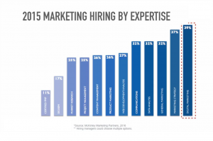 digital media marketing hiring trends by expertise