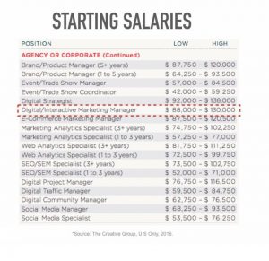 digital media marketing salaries