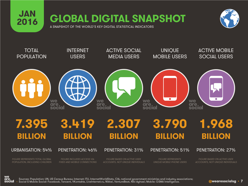 Digital media marketing global digital snapshot
