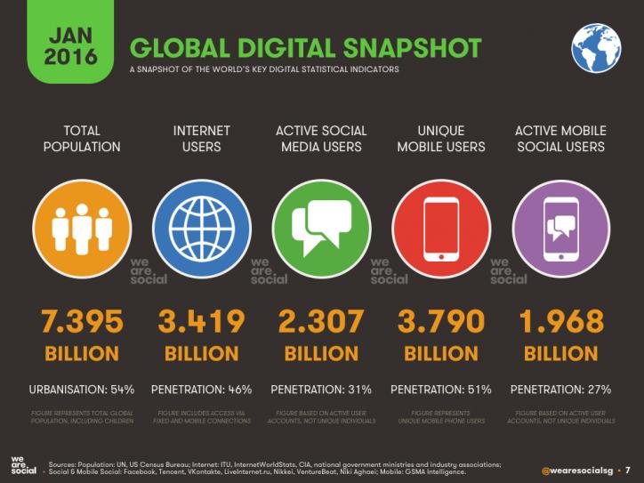 Digital media marketing global digital snapshot January 2016