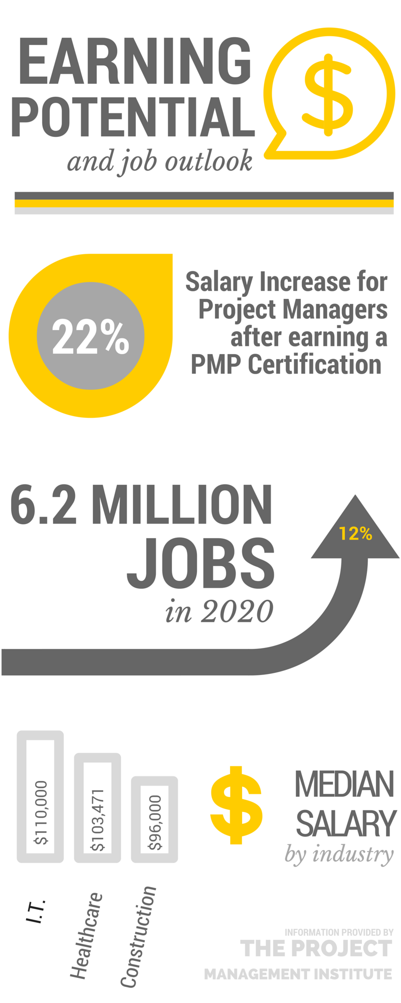 3 reasons why you need a project management certification and how by 2020 there will be an expected 62 million jobs for certified project managers which is about a 12 increase xflitez Choice Image