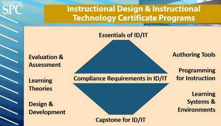 Instructional Designer and Technologist Certificate Programs