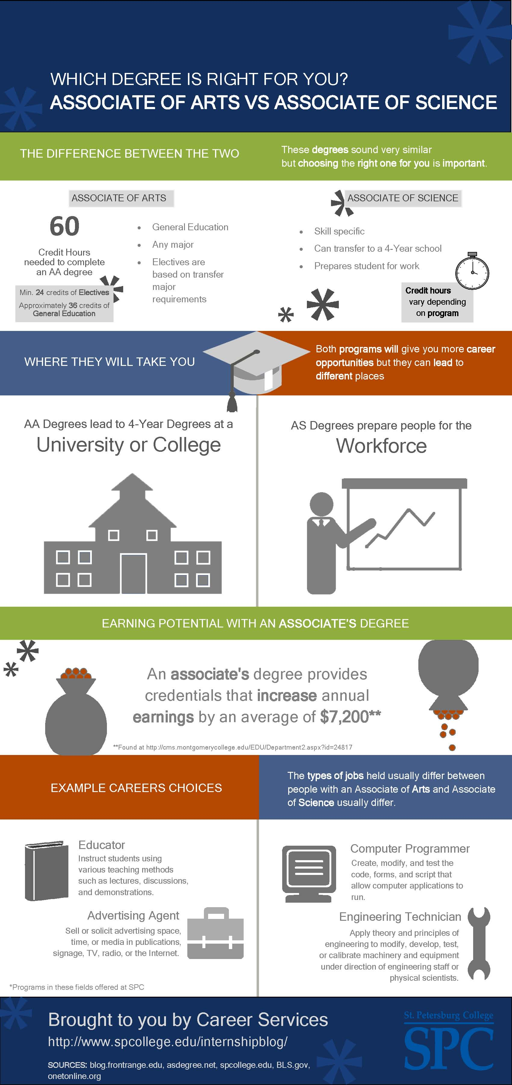The Difference Between An Aa And An As Degree Careers