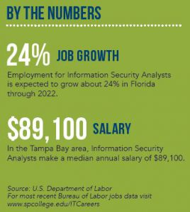 IT Security By The Numbers